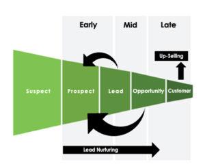 Lead Nurturing Funnel