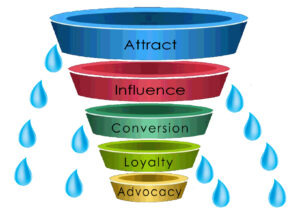 Marketing Funnel leaks